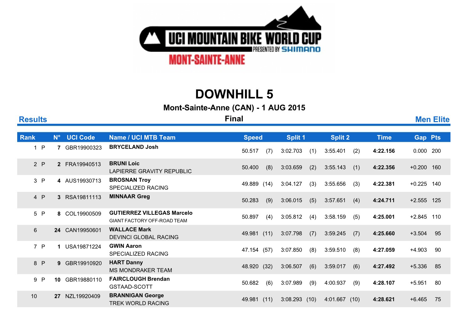 World Cup DH Mt Ste Anne Lapierre resultats
