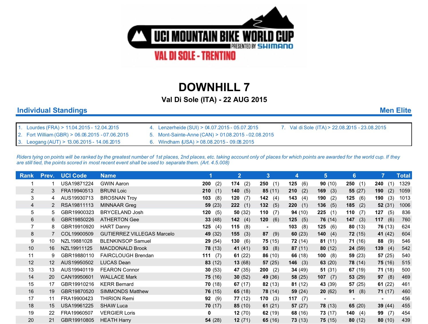 World Cup DH Val di Sole overall