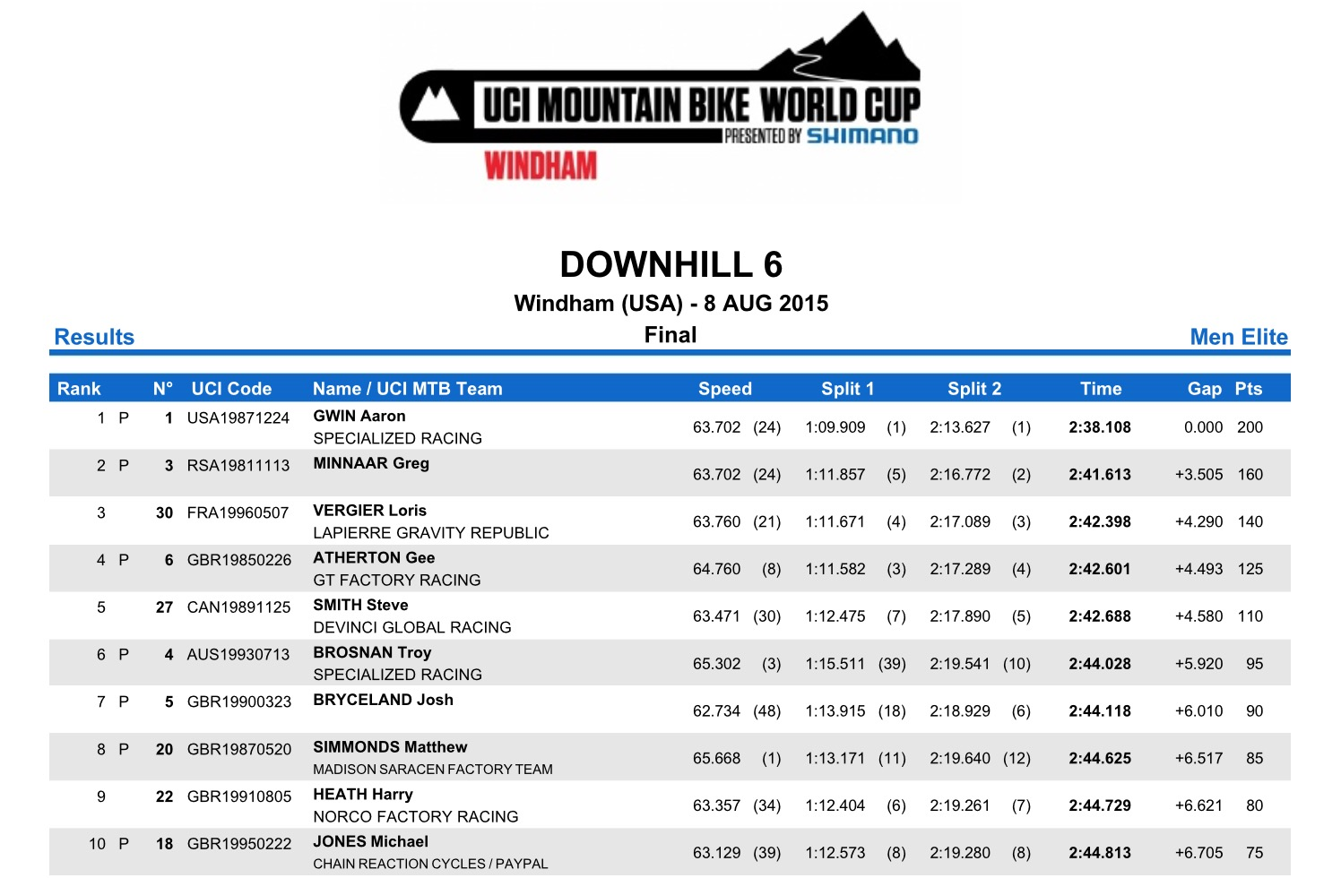 World Cup DH Windham resultats