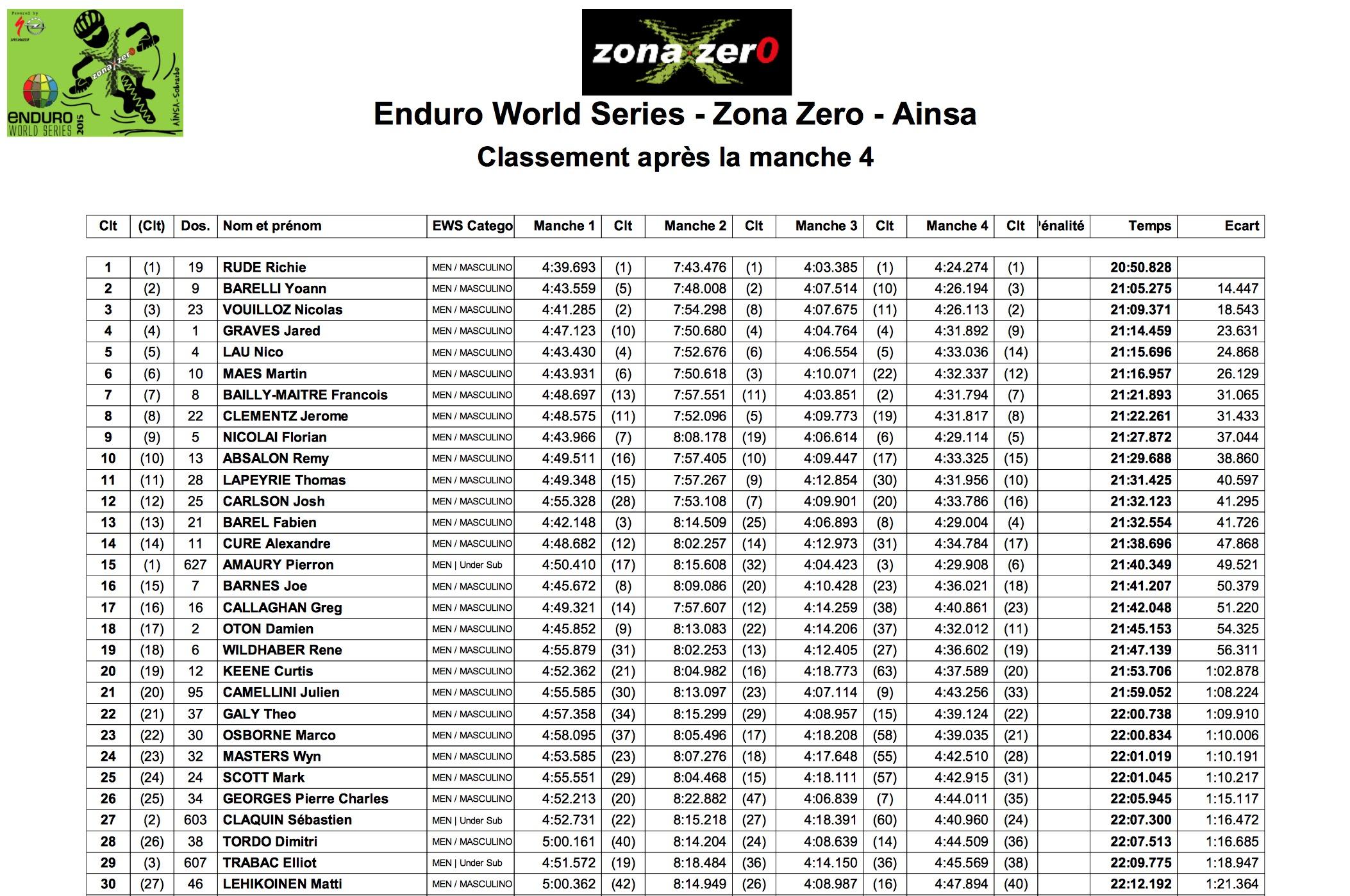 ews2015_zonazero_classement j1