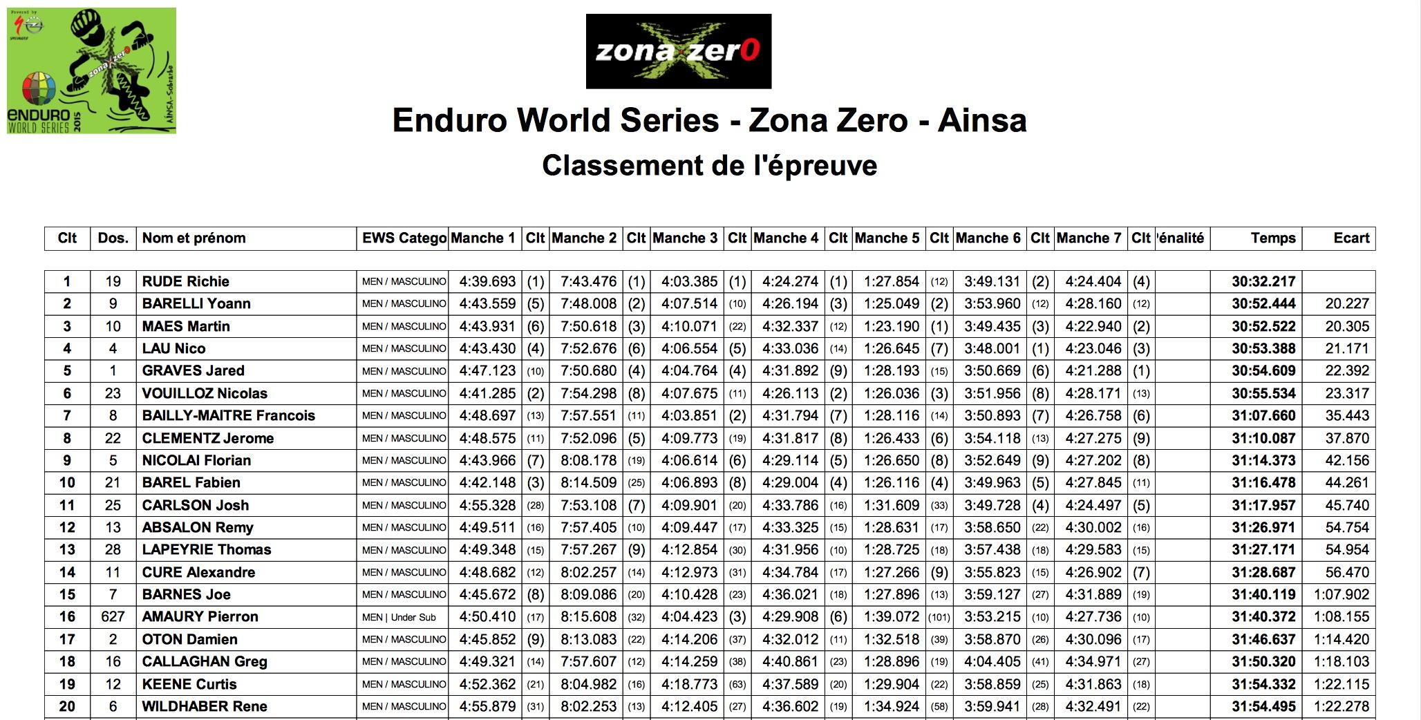 ews2015_zonazero_classement j2