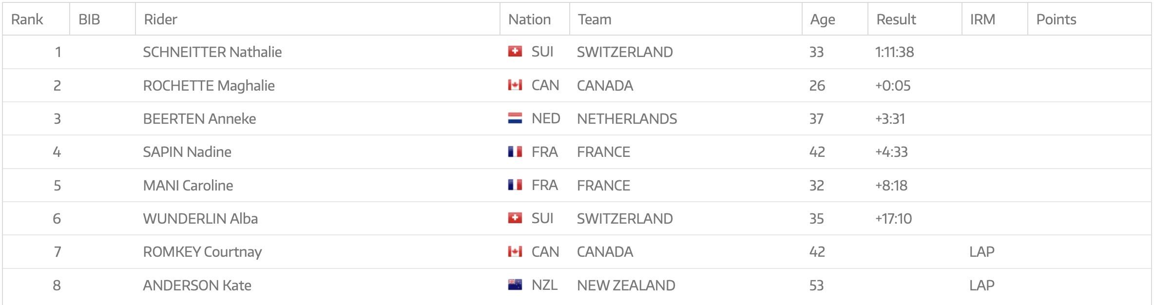 championnats monde uci e-MTB 2019 classement filles